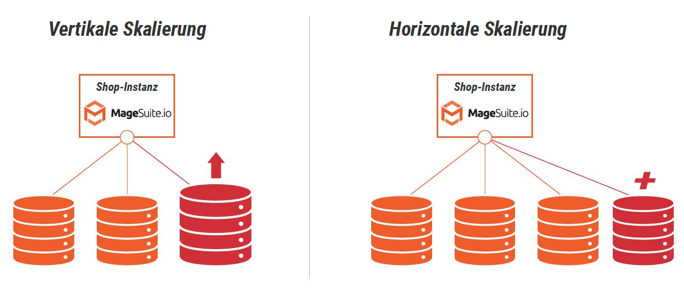 Infografik_Autoscaling