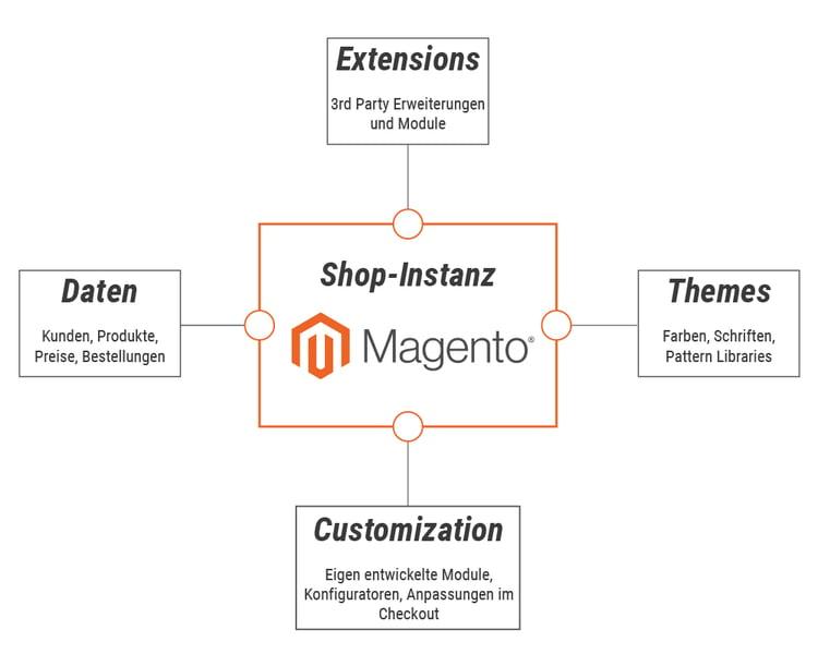 Struktur_Magento-Instanz